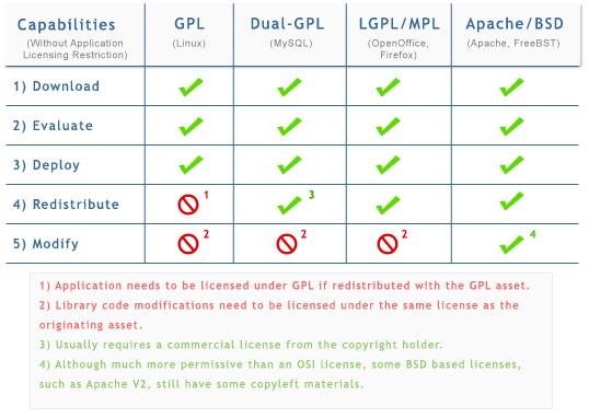 Il confronto tra alcune licenze Open Source
