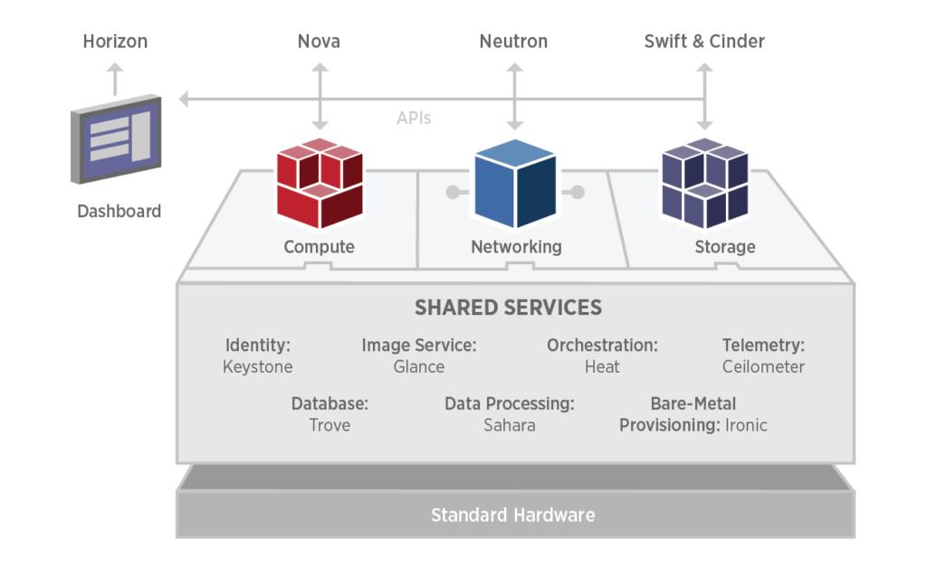 Open source e complessità: alcuni moduli di una implementazione OpenStack