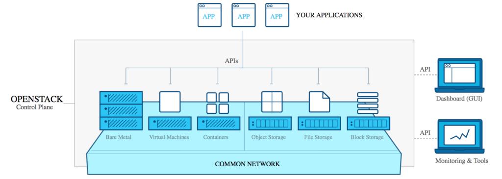 L'architettura di OpenStack: è l'insieme di ben 46 progetti distinti, di varia importanza