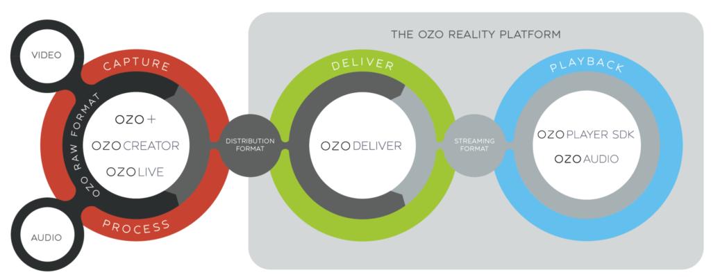 ozo-workflow