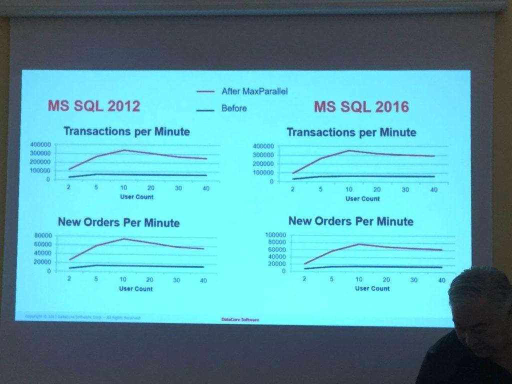 In base alle risultanze dei primi utenti fornite da datacore con maxparallel il tasso di risposta di sql server varia da 1 2 a 3x e il database arriva a