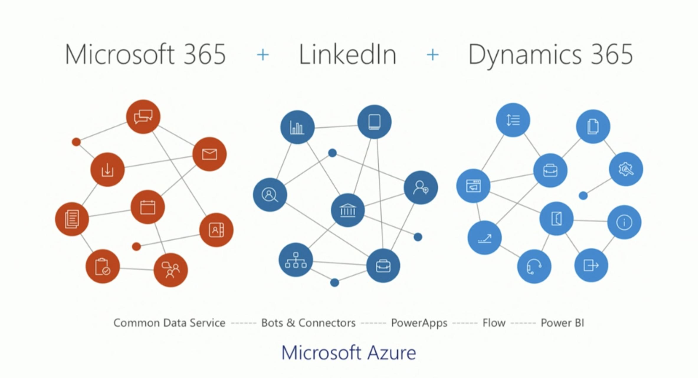 Microsoft ignite 2017 integrazione Microsoft 365, LinkedIn e Dynamics 365