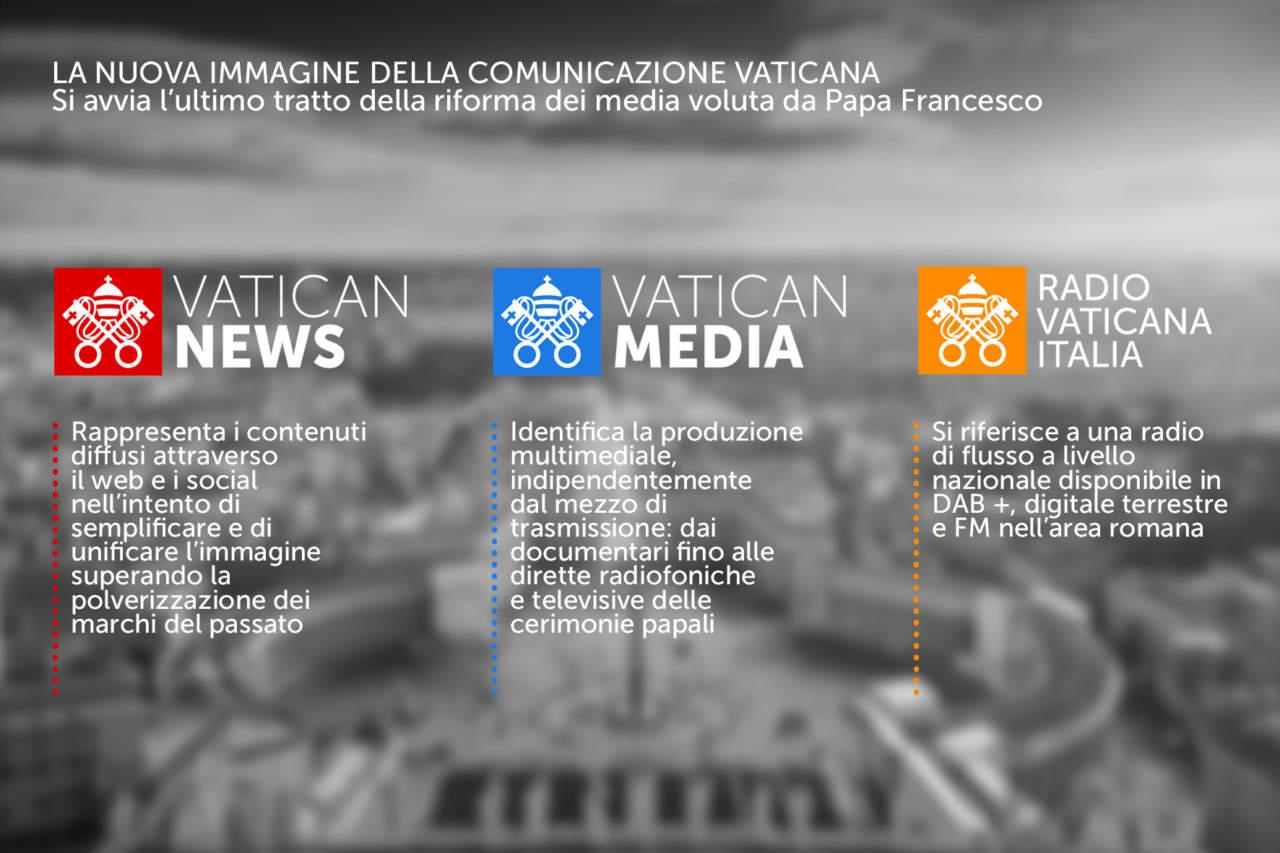 Infografica nuovi loghi media vaticani