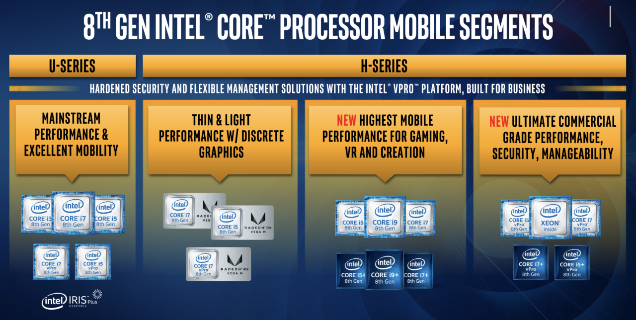 La nuova offerta Intel di processori per computer portatili