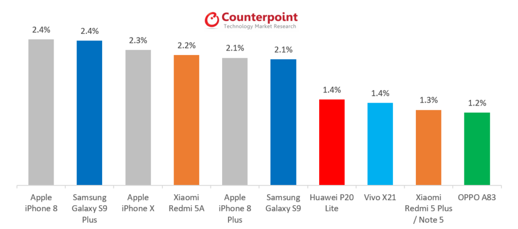 Counterpoint's Market Pulse June Edition