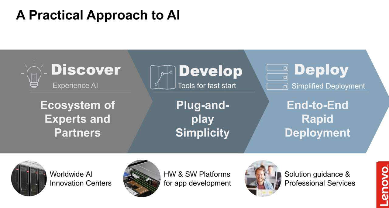 HPC Lenovo three steps to augmented intelligence