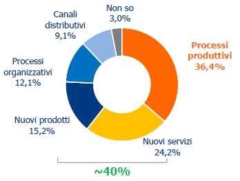 Ricerca SAP