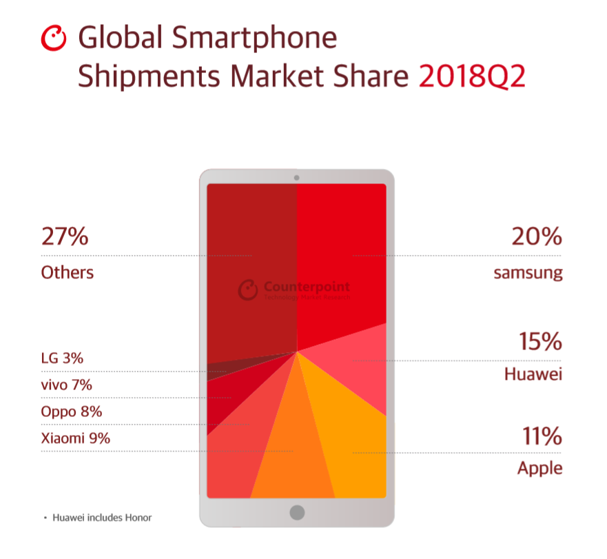 Counterpoint Research mercato smartphone Q2 2018