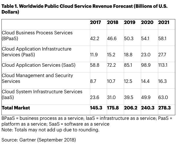 Gartner Public Cloud