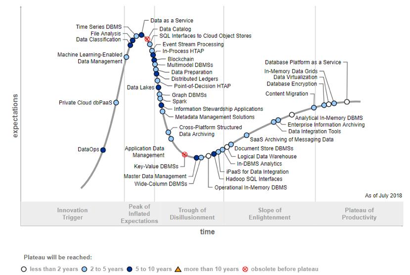 Gartner Hype Cycle for Data Management, 2018