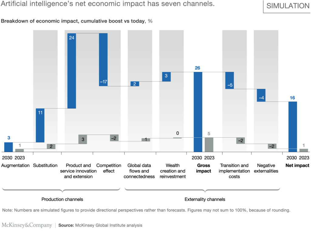 McKinsey intelligenza artificiale