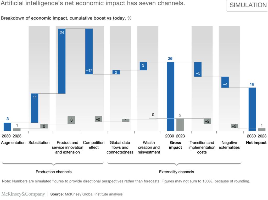 McKinsey intelligenza artificiale