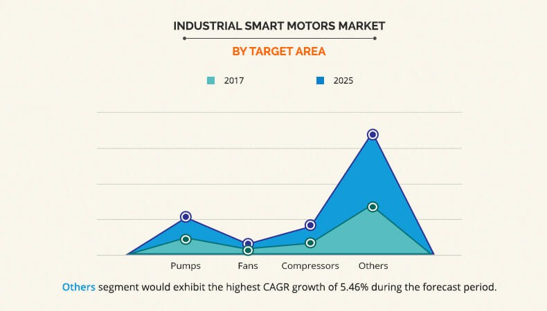 Allied Market Research mercato dei motori intelligenti industriali