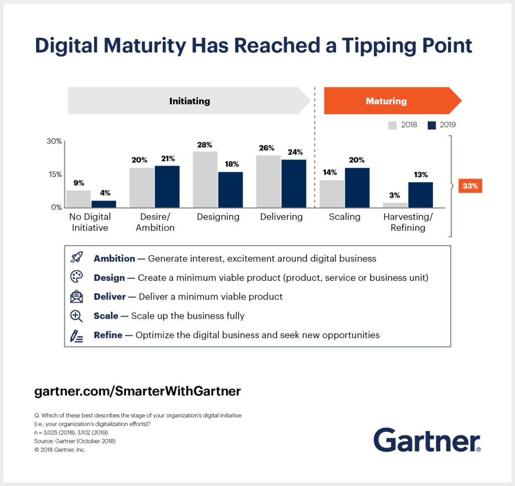 2019 CIO Agenda Gartner Business Digitale