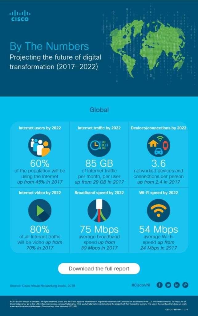 Cisco Visual Networking Index