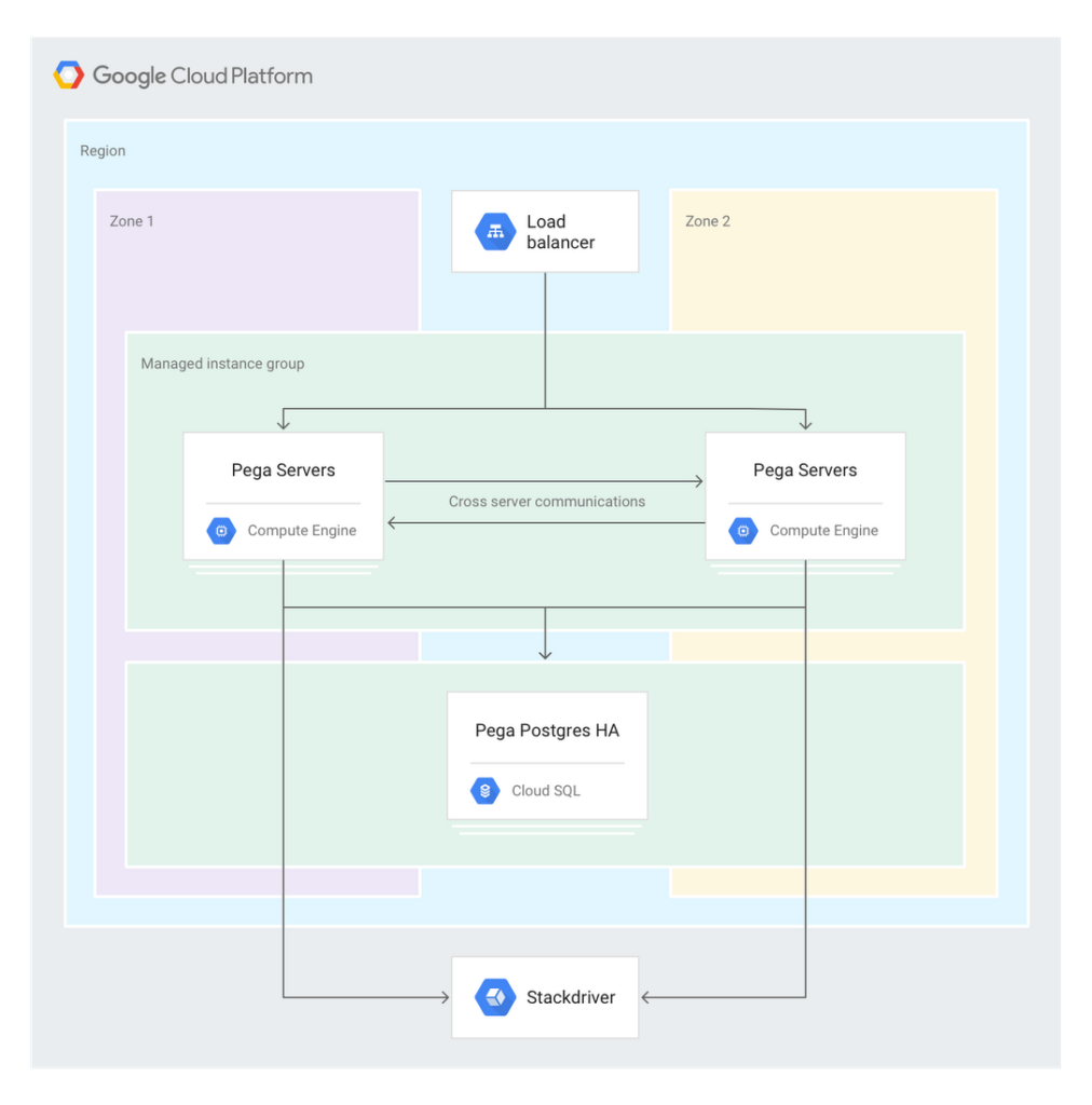 Pega Google Cloud Platform