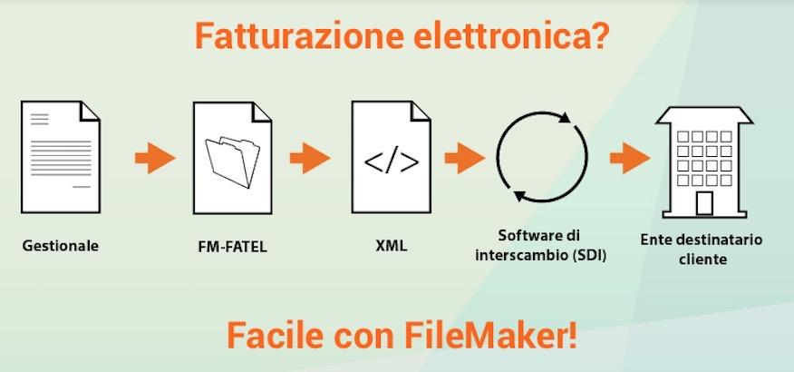 Fm-Fatel fatturazione elettronica con FileMaker
