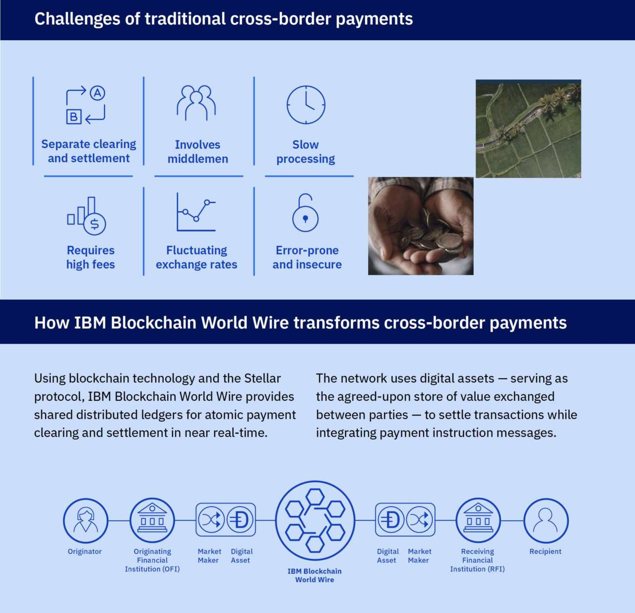 Blockchain World Wire