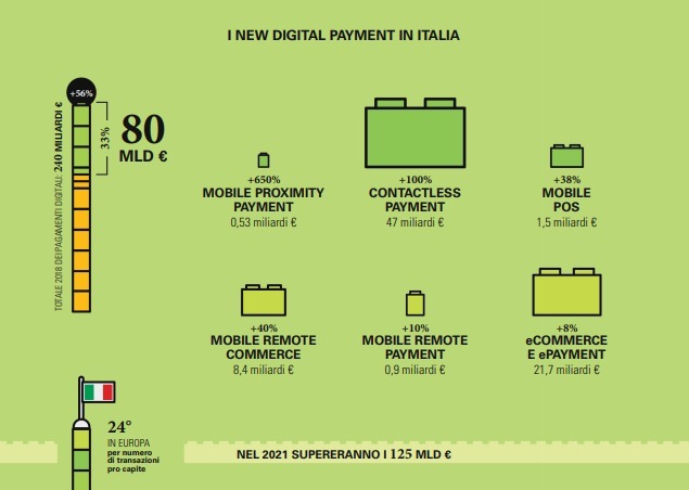 New Digital Payment in Italia