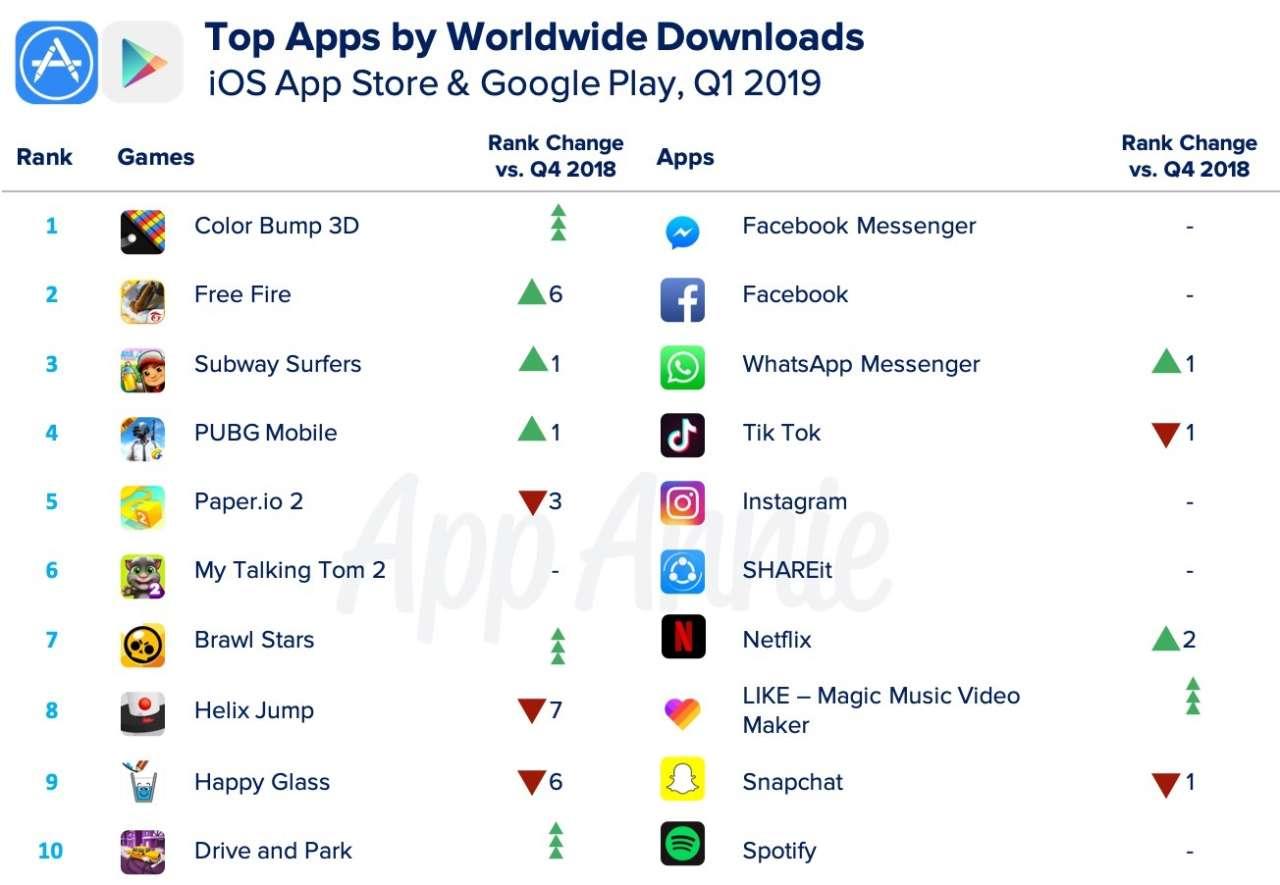 mobile App Annie