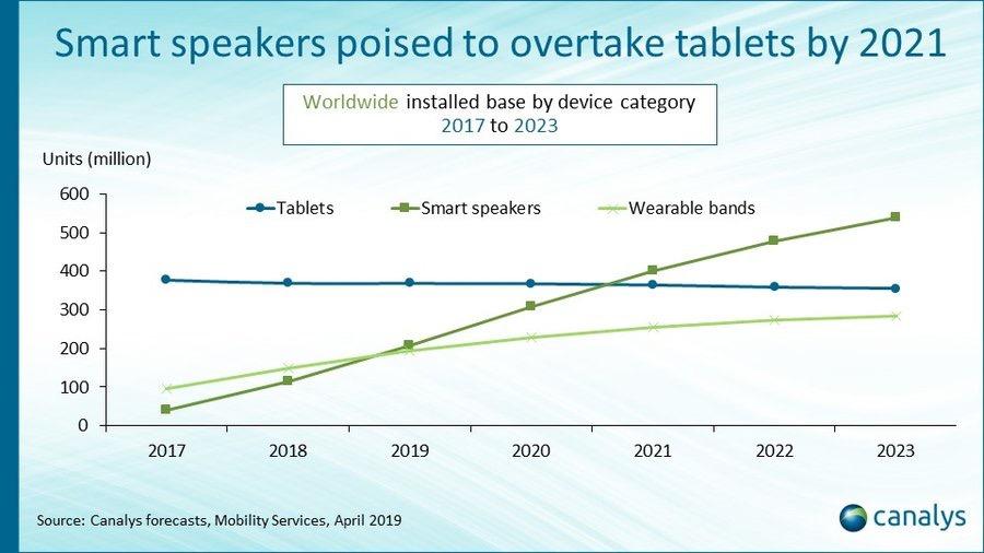 smart speaker Canalys