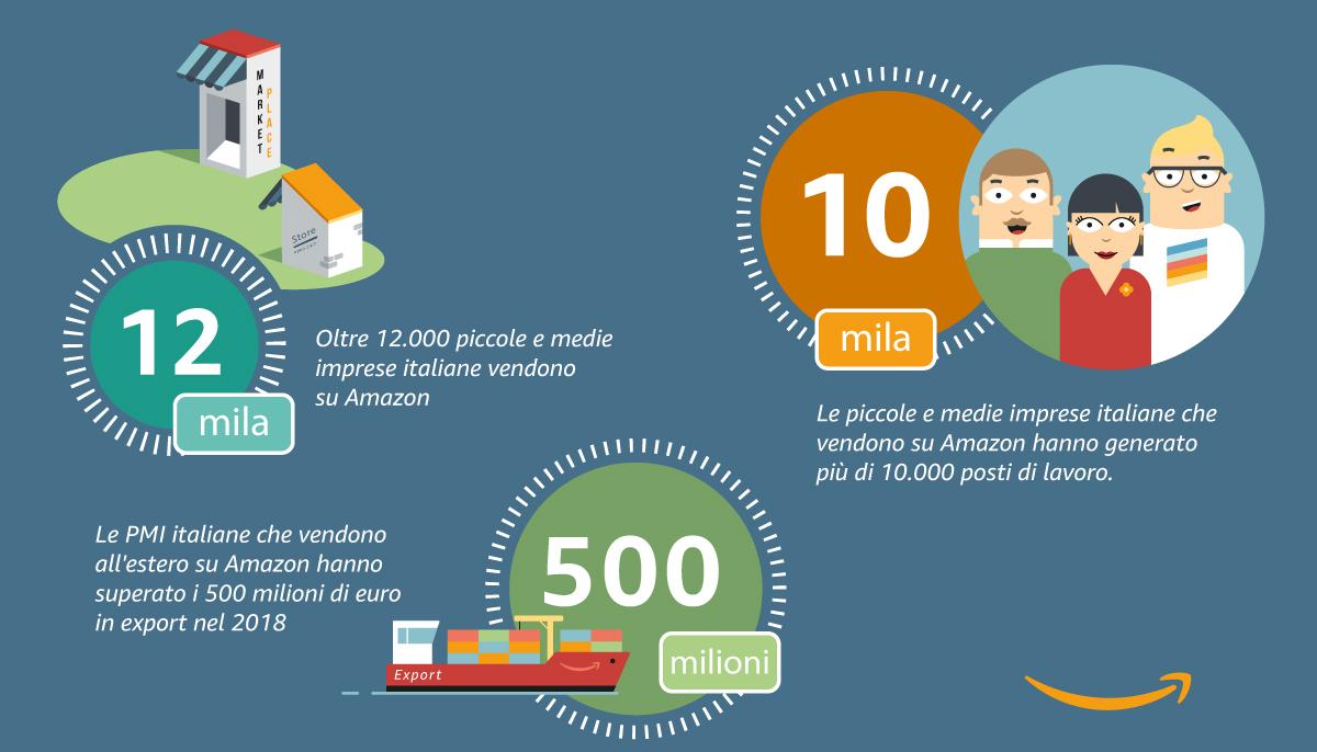 Infografica Pmi Amazon