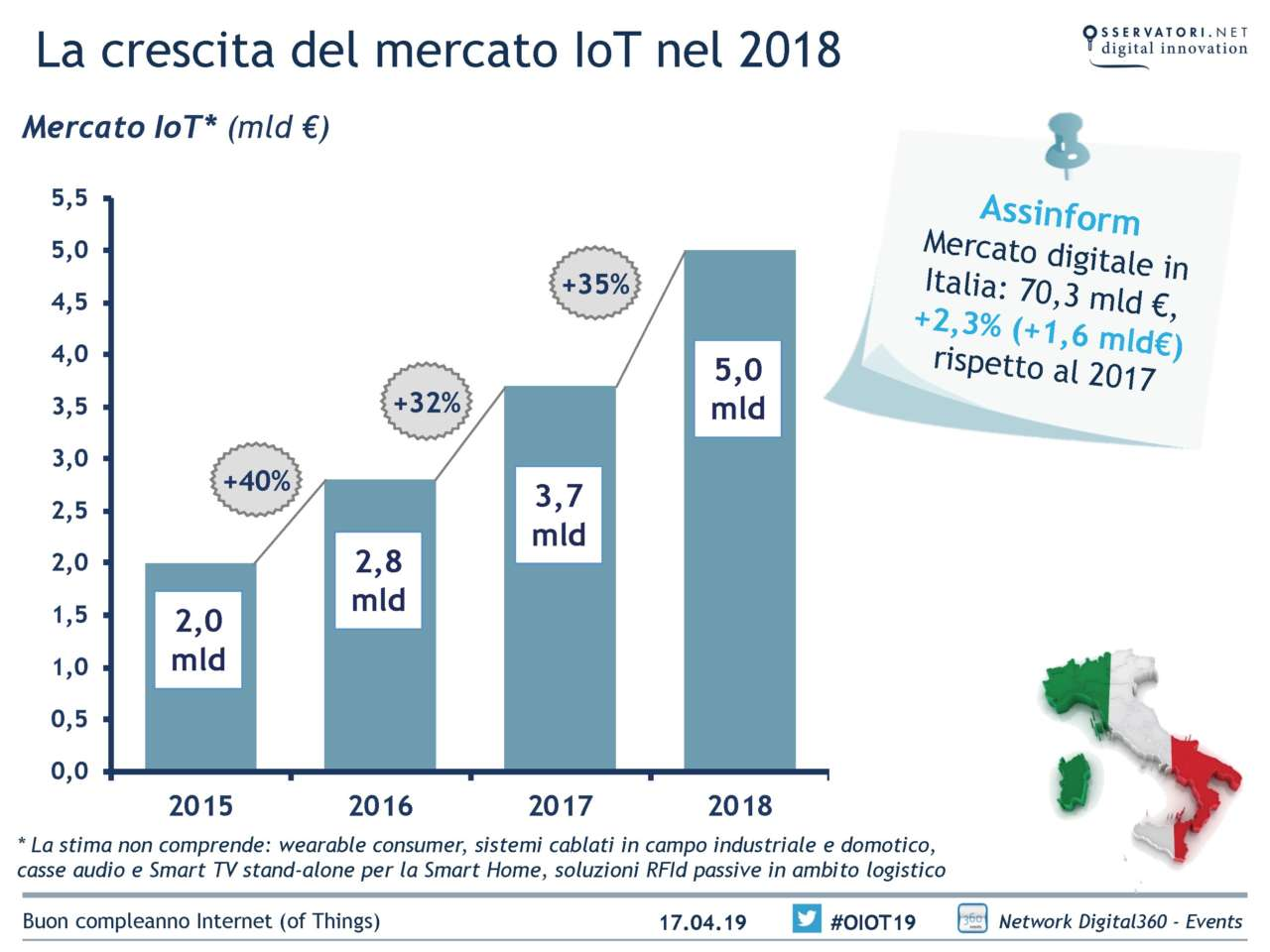 IoT Osservatorio Internet of Things PoliMI