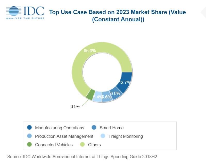 Spesa mondiale IoT a 1.100 miliardi di dollari nel 2023