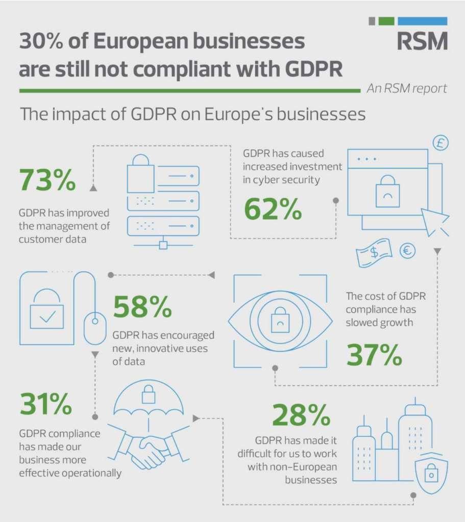 infografica Gdpr