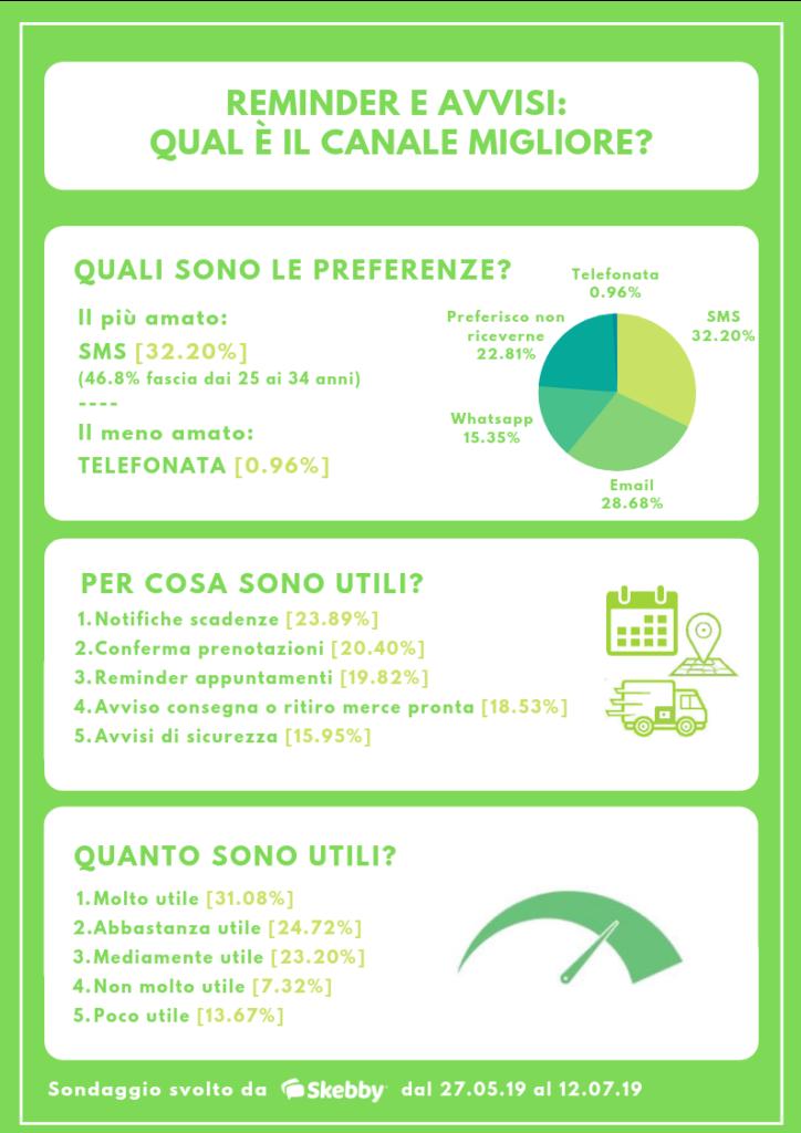infografica-Skebby-Reminder