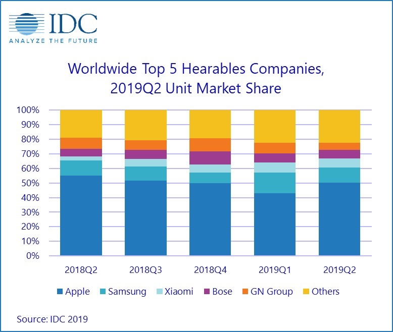 hearable IDC