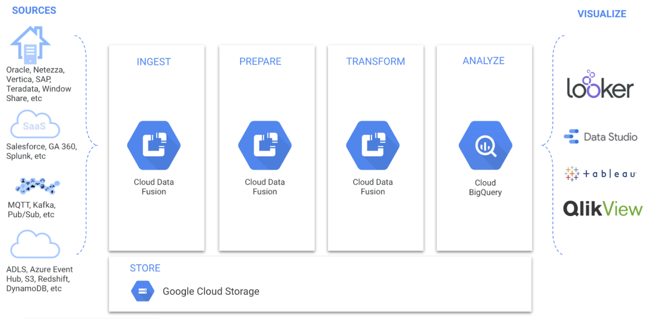Cloud Data Fusion