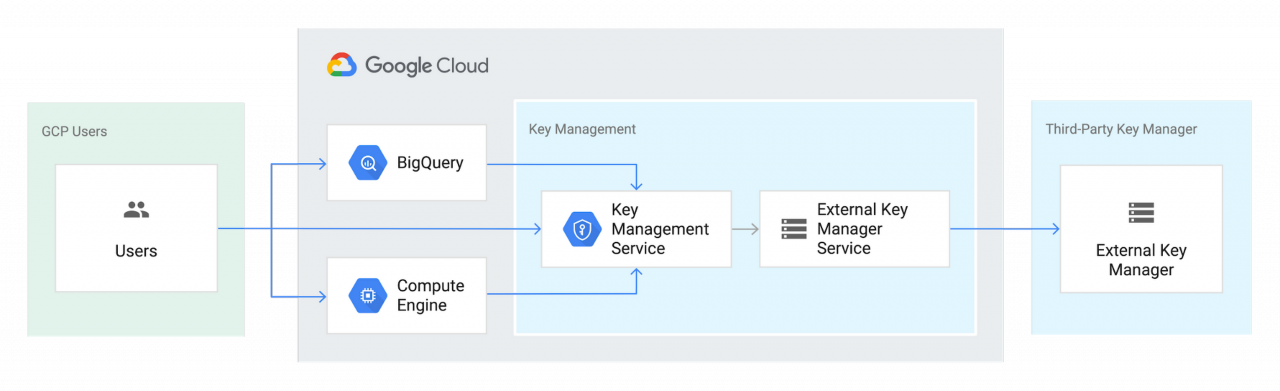 Cloud External Key Manager Google