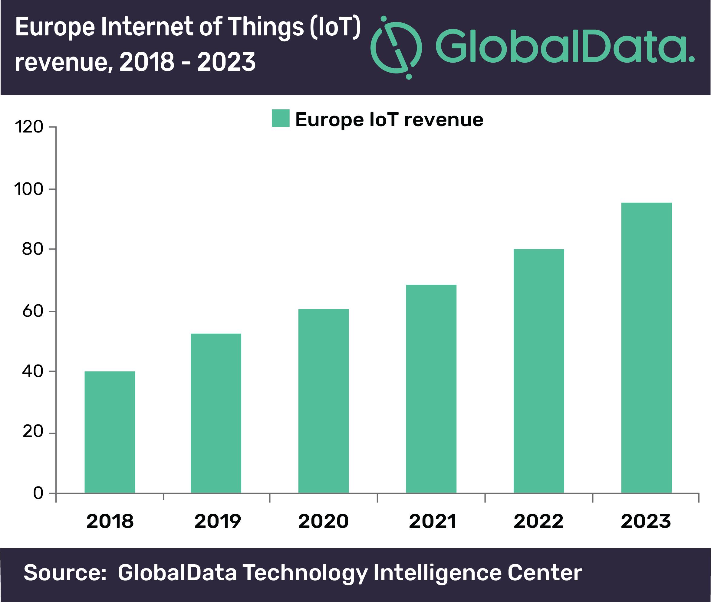 IoT in Europa GlobalData