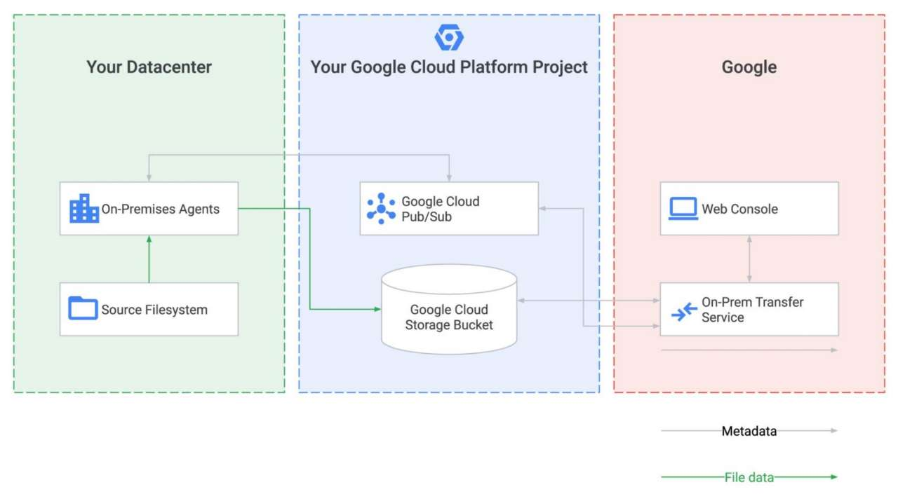 dati cloud Google Transfer Service