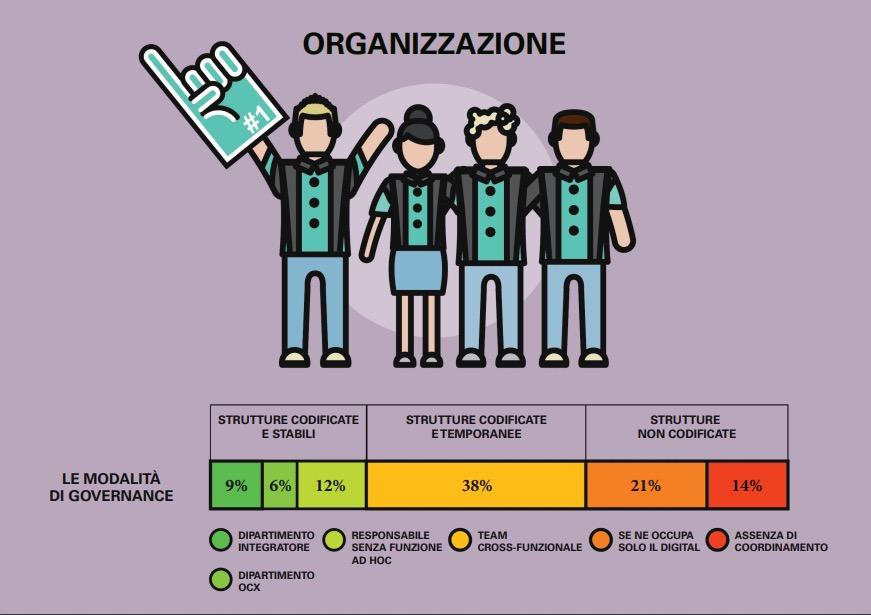 omnicanalità Osservatorio Omnichannel Customer Experience