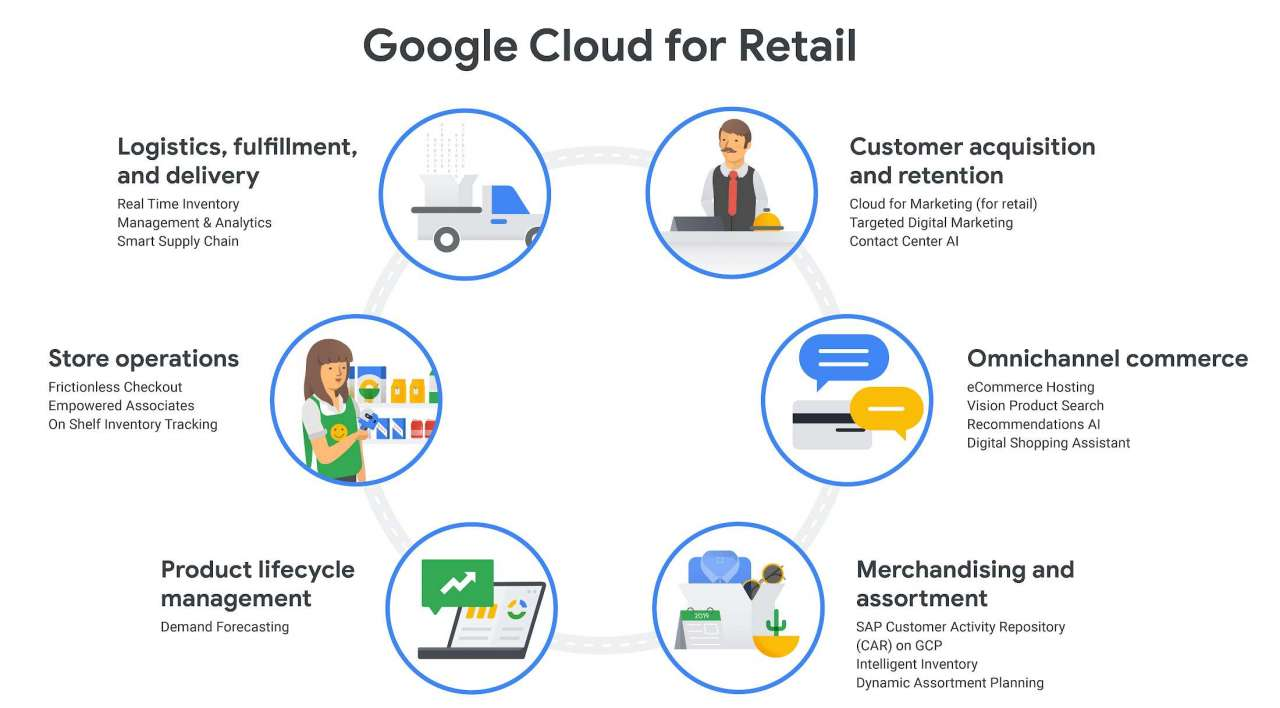 Google Cloud retail
