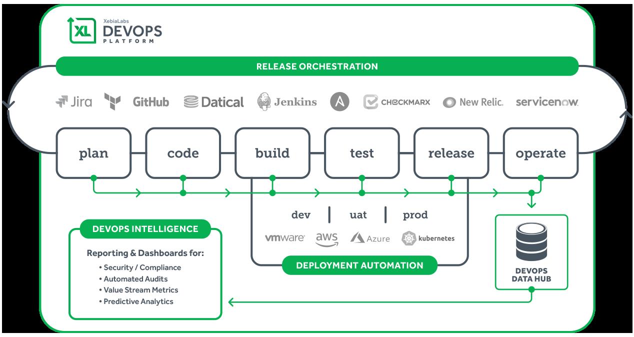DevOps Agile CollabNet XebiaLabs