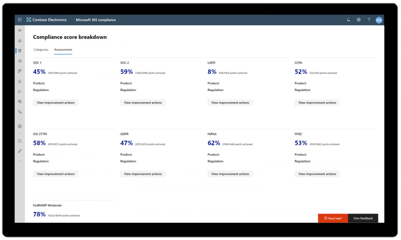 Microsoft Compliance Score