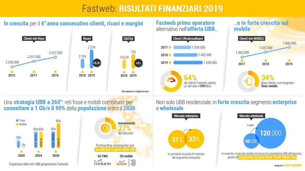 fastweb 2019