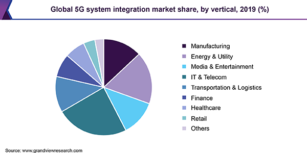 system integration 5G Grand View Research