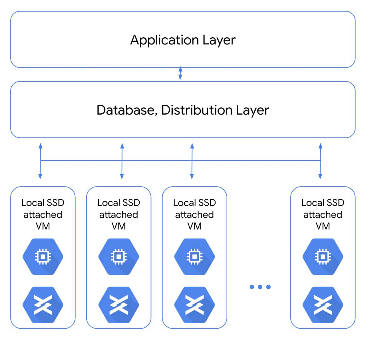 data storage Google Cloud Local SSD
