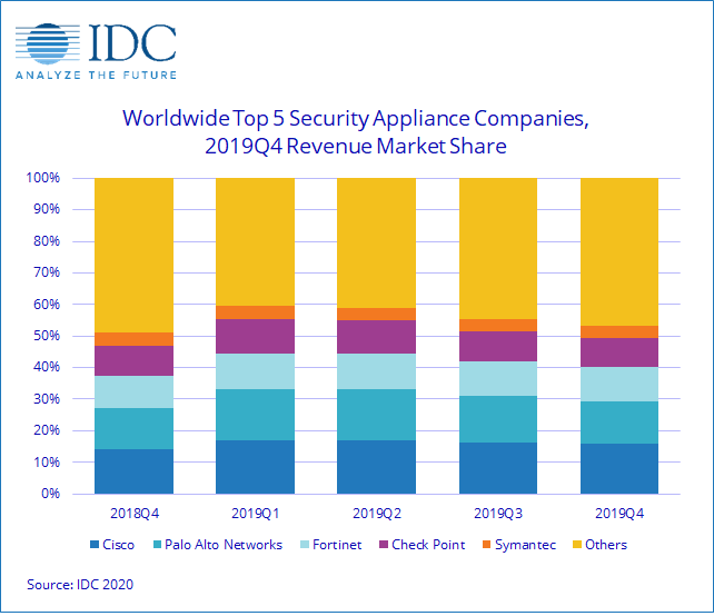 appliance di sicurezza Idc