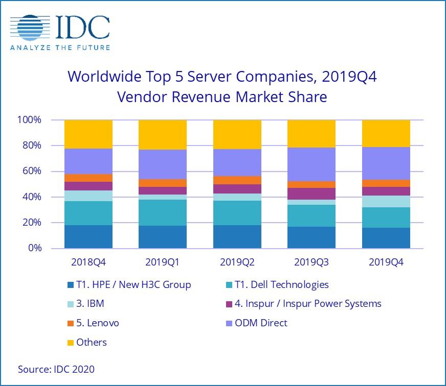server mercato IDC