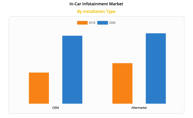 Infotainment in auto Allied Market Research