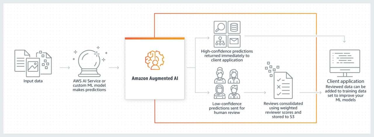 machine learning revisione Amazon
