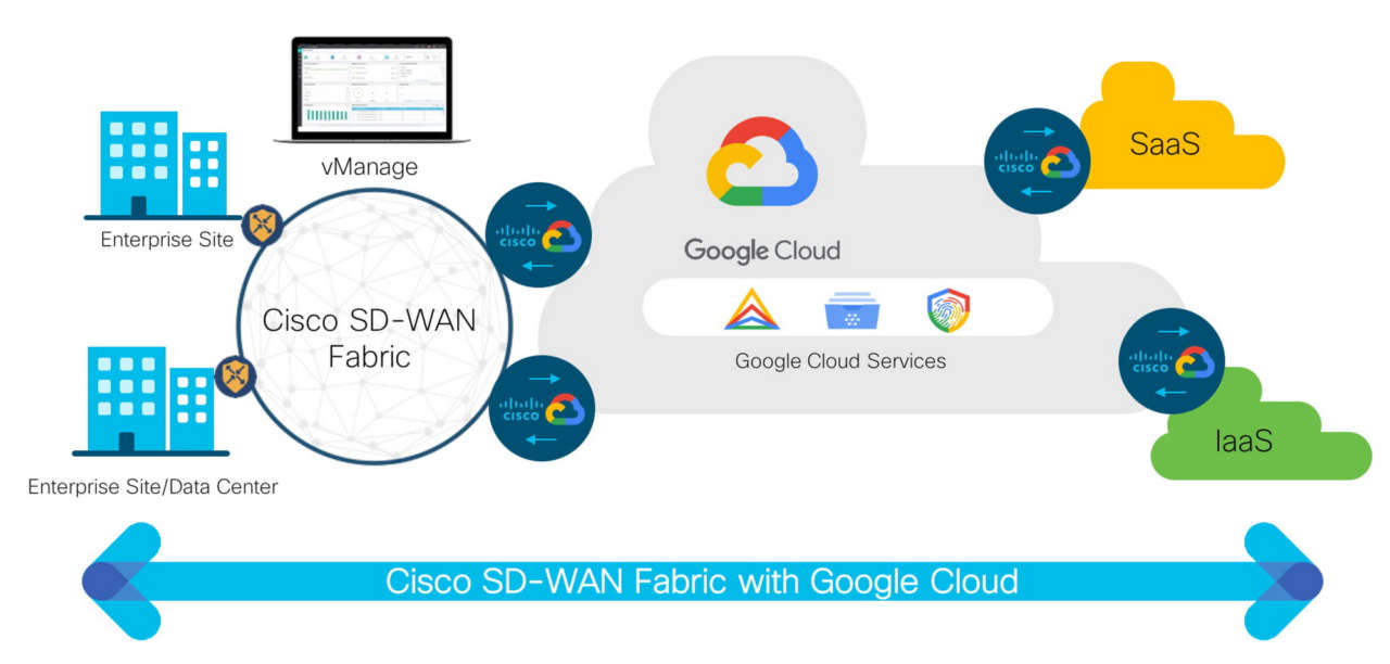Cisco Google Cloud