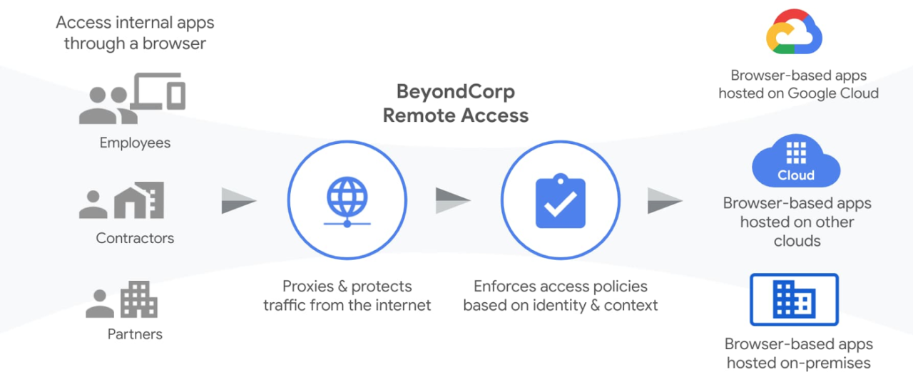 BeyondCorp Remote Access Google Cloud
