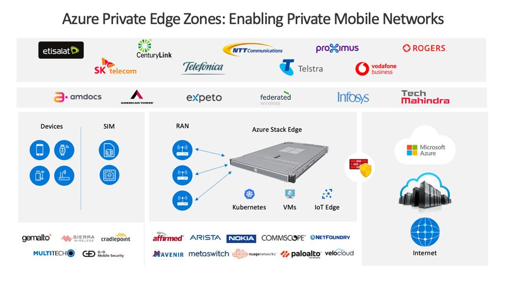 Microsoft Azure Edge Zones