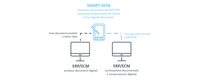 smart desk siav